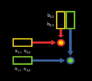 313px-matrix_multiplication_diagram_2-svg