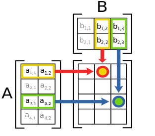 313px-matrix_multiplication_diagram_2-svg